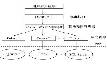 数据库系统概论之如何进行数据库编程的资料概述