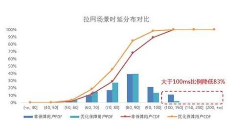河北电信联合华为成功实现了4G手游低时延解决方案在网的验证