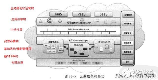 百度搜题在线云是怎么来的 云存储的优缺点分析-奇享网