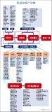 超詳細的集成電路投資指南