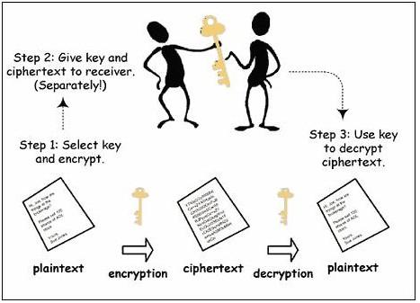 什么是公钥加密和数字签名