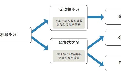 机器学习教程之使用matlab研究机器学习的资料概述