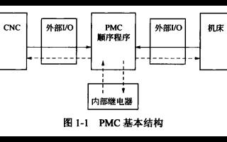 FANUC数控系统PMC编程技术电子教材免费下载