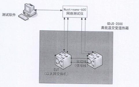 HXJG0008军用加固交换机测试报告详细资料免费下载