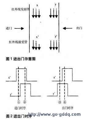 PIC12F675单片机用于热释红外传感器中的应...