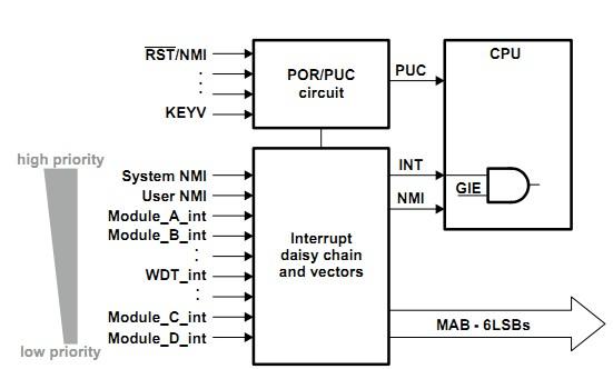 MSP430单片机中断的定义及原理