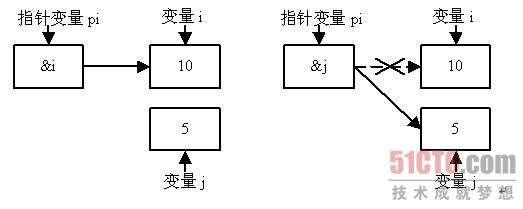 C51单片机指针变量的定义及应用