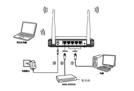 浅谈无线交换机与无线路由器之间的区别
