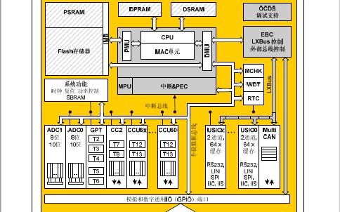 英飞凌XE66M和XC2000微控制器系列中文用户手册免费下载