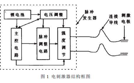 如何使用ATmega48单片机进行微功耗电刺激器的设计