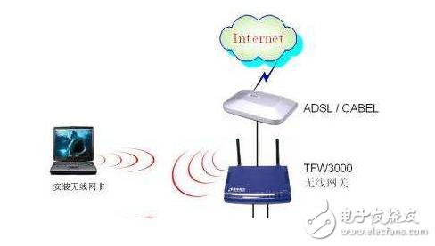 一文了解无线局域网是什么意思