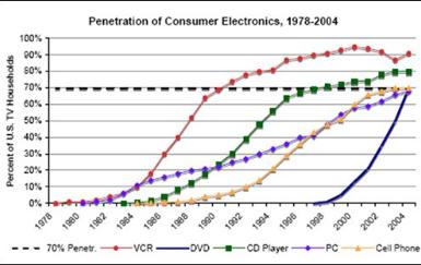 RFID采用率令人沮丧的原因大揭秘