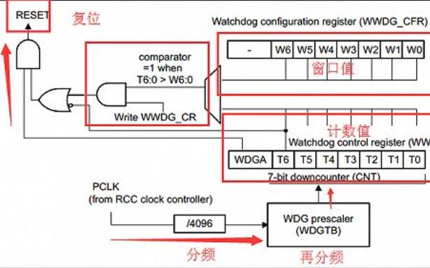 STM32开发板教程之窗口看门狗(WWDG)的详细资料概述