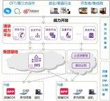 中国联通四川省分公司启动了中国联通能力开放平台基...