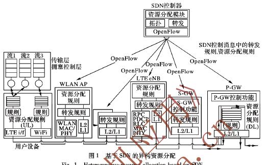 网络资源分配框架的软件设计和应用