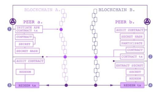 加密货币交易平台Aphelion介绍