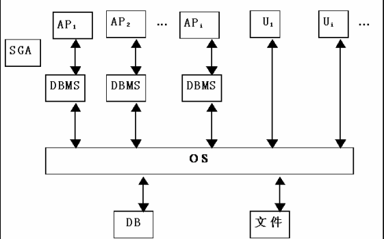 数据库系统概论之数据库管理系统详细资料概述