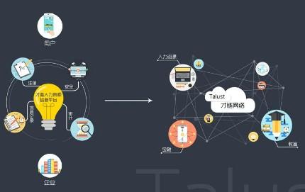 区块链商业应用平台公有链项目才链Talust介绍