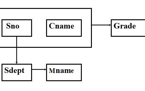 数据库系统概论之关系数据理论的详细资料概述