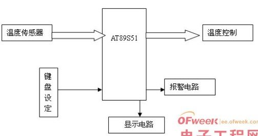 基于51单片机对两路DS18B20温度传感器的设计