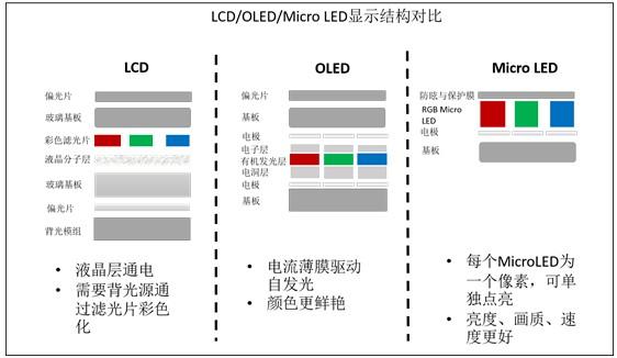 台企瞄准Micro LED显示器技术市场