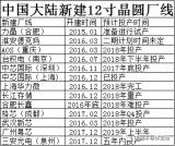 联电与晋华决裂 晶圆厂投资建厂热潮递增