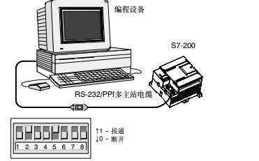 S7-200可编程控制器的系统手册详细资料免费下载