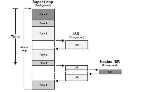 什么是uCOS-III?uCOS-III的中文资料免费下载