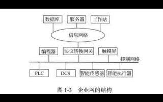 西门子PLC工业通信网络应用技术的精通教程详细资料免费下载