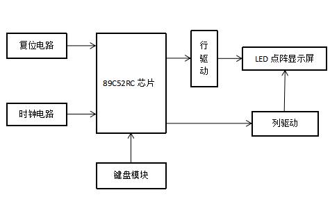 LED按键控制点阵显示系统设计的详细资料免费下载