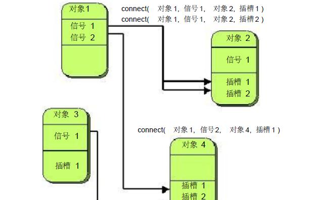 如何在linux操作系统的机器上安装Qt图形开发环境安装手册免费下载