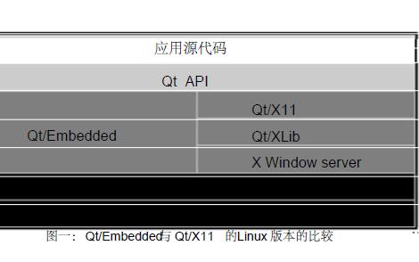 Qt嵌入式图形开发环境的基础知识免费下载