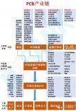 PCB的产业链从上至下依次为:上游原材料—中游基材—下游PCB应用