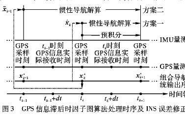 因子图算法如何解决GPS和INS的信息滞后