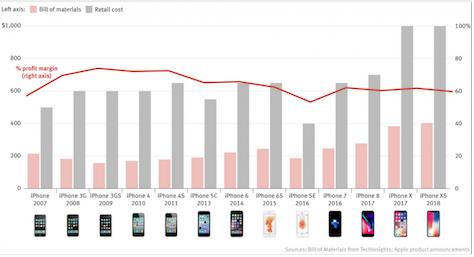 iPhone XS售价刷新了价格纪录 但并非利润率最高的苹果手机