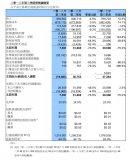 中芯國際Q3營收同比增長四成,表現亮眼