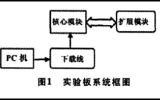 如何使用FPGA进行多功能实验板的设计与实现