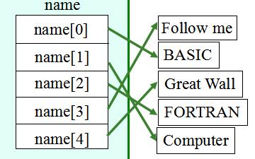 C语言程序设计教程之指针使用的课件免费下载