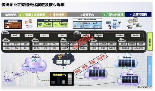傳統企業IT架構演進及核心訴求