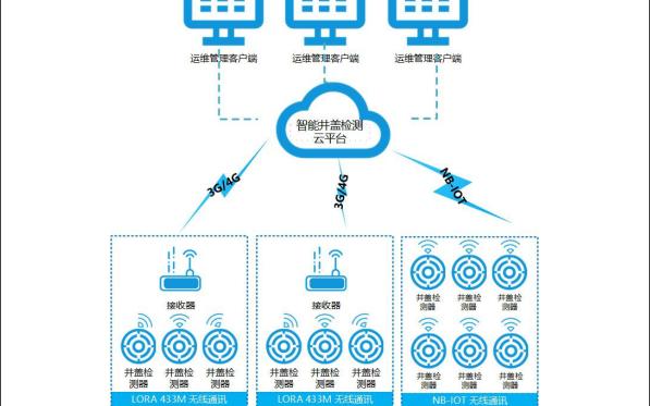 如何实现城市智能井盖检测物联网系统详细资料概述