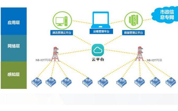 如何使用NB-IOT来设计智能井盖监测器的解决方案资料概述