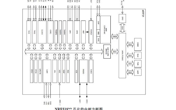 NRF51822EK PRO蓝牙模块的使用说明书免费下载