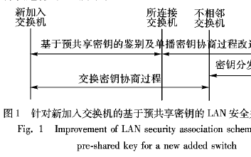 基于预共享密钥的LAN安全关联方案改进与分析的详细资料概述