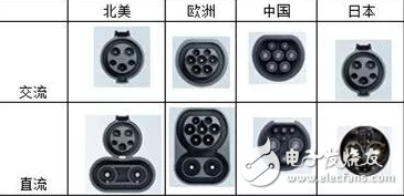 关于交流充电桩接口和直流充电桩接口的简单剖析