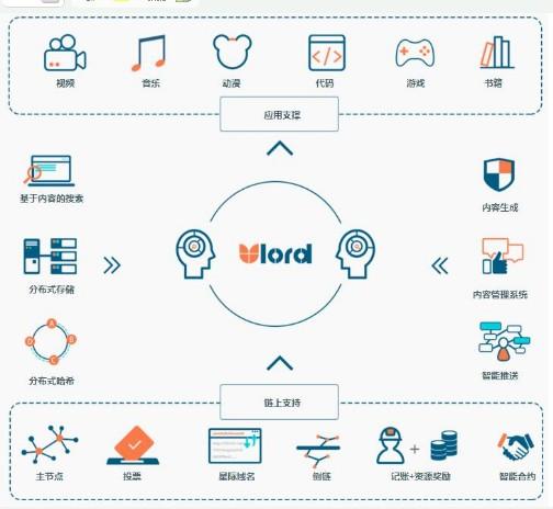区块链去中心化内容分发平台Ulord介绍