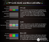 MicroLED离真正的普及还有多远