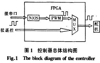 如何使用FPGA实现多功能多路舵机控制器的设计概述