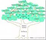 集合论:现代数学的共同基础