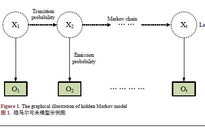 基于隐马尔科夫模型和卷积神经网络的图像标注方法