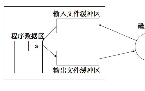 C语言程序设计教程之数组使用练习和文件和输入输出的资料概述